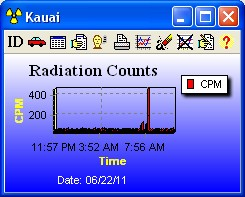 Kauai Radiation Monitors Detect Possible Fukushima Fallout